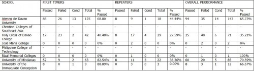 davao-based schools' performance in October 2012 accounting board exam